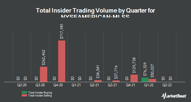 Insider Trades by Quarter for Milestone Scientific (NYSEAMERICAN:MLSS)