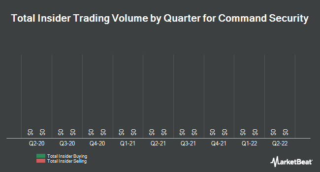 Insider Trades by Quarter for Command Security (NYSEAMERICAN:MOC)