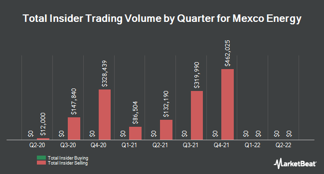 Insider Buying and Selling by Quarter for Mexco Energy (NYSEAMERICAN:MXC)