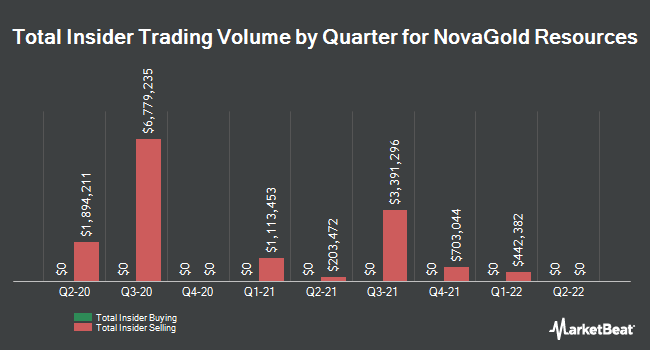 Insider Trades by Quarter for NovaGold Resources (NYSEAMERICAN:NG)