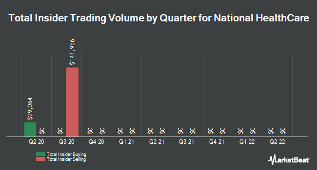 Insider Trades by Quarter for National HealthCare (NYSEAMERICAN:NHC)