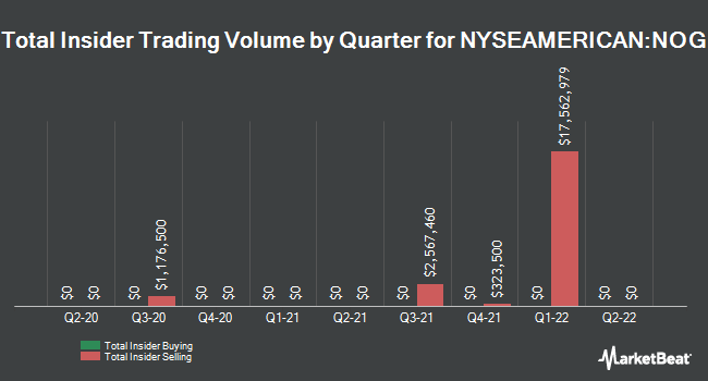 Insider Buying and Selling by Quarter for Northern Oil & Gas (NYSEAMERICAN:NOG)