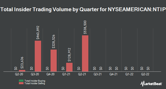 Insider Trades by Quarter for Network-1 Technologies (NYSEAMERICAN:NTIP)