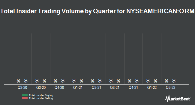 Insider Trading History for Owens Realty Mortgage (NYSEAMERICAN:ORM)