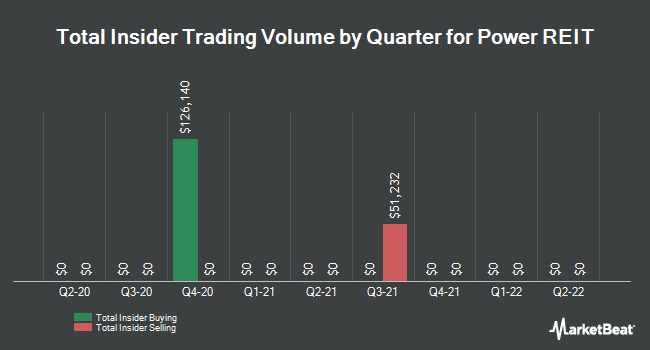 Insider Trades by Quarter for Power REIT (NYSEAMERICAN:PW)