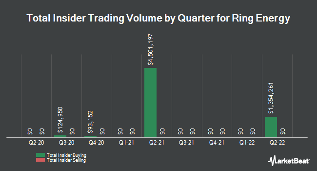 Insider Buying and Selling by Quarter for Ring Energy (NYSEAMERICAN:REI)