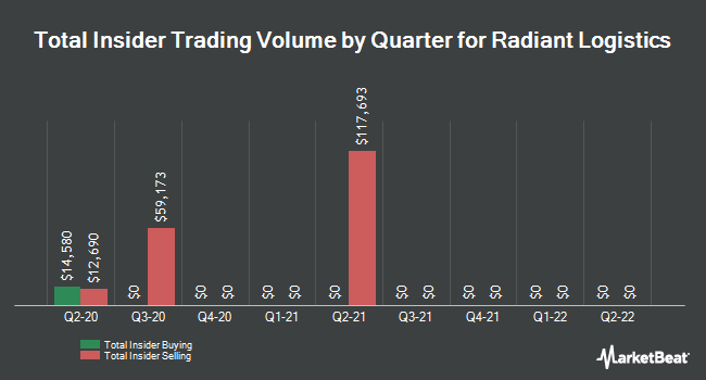 Insider Trading History for Radiant Logistics (NYSEAMERICAN:RLGT)