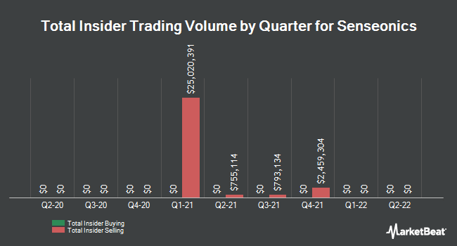 Insider Trades by Quarter for Senseonics Holdings (NYSEAMERICAN:SENS)