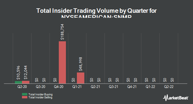 Insider Trades by Quarter for Sanchez Production Partners (NYSEAMERICAN:SNMP)