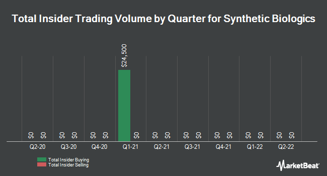 Insider Trades by Quarter for Synthetic Biologics (NYSEAMERICAN:SYN)
