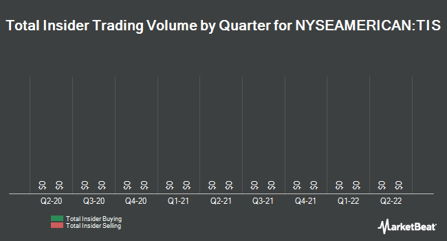 Insider Trades by Quarter for Orchids Paper Products (NYSEAMERICAN:TIS)