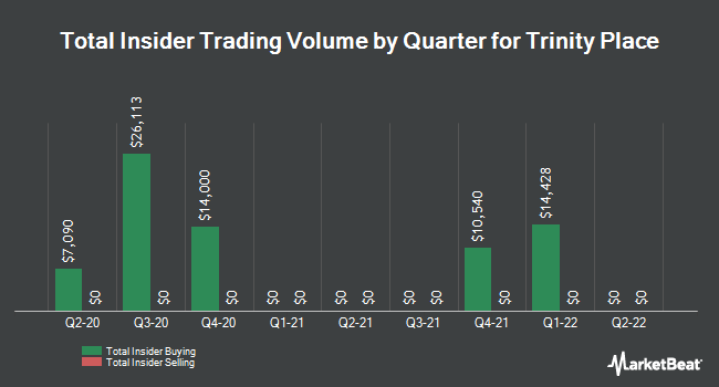 Insider Buying and Selling by Quarter for Trinity Place (NYSEAMERICAN:TPHS)