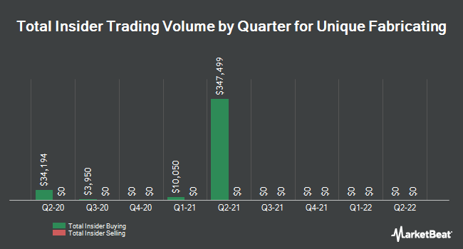 Insider Trades by Quarter for Unique Fabricating (NYSEAMERICAN:UFAB)