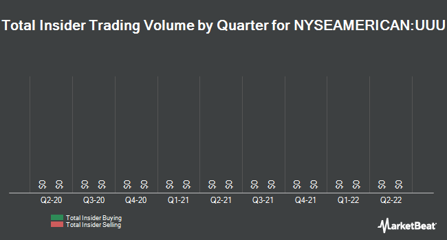 Insider Trades by Quarter for Universal Security Instruments (NYSEAMERICAN:UUU)