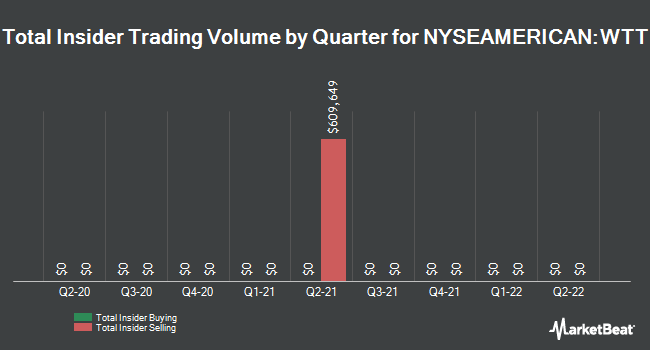 Insider Trades by Quarter for Wireless Telecom Group (NYSEAMERICAN:WTT)