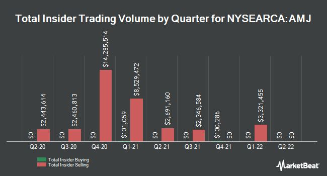 Insider Buying and Selling by Quarter for JPMorgan Alerian MLP Index ETN (NYSEARCA:AMJ)