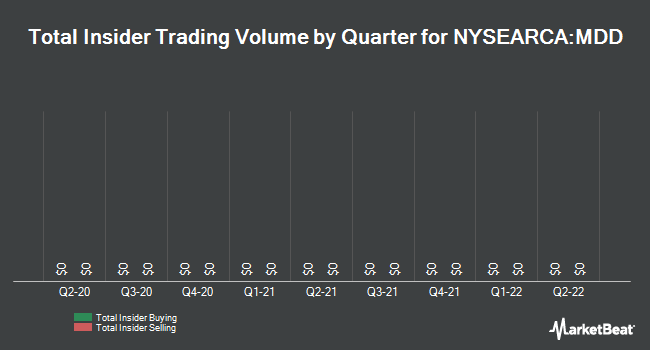 Insider Trades by Quarter for Mag One Products (NYSEARCA:MDD)