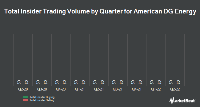 Insider Trades by Quarter for American DG Energy (NYSEMKT:ADGE)