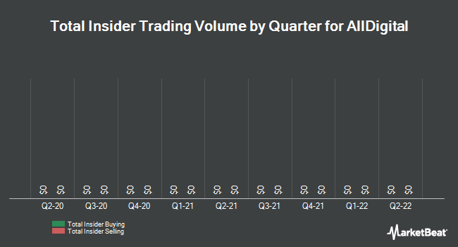 Insider Trades by Quarter for AllDigital (OTCMKTS:ADGL)