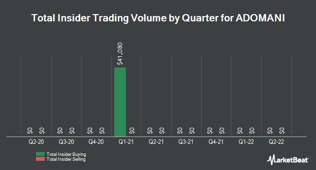 Insider Buying and Selling by Quarter for Adomani (OTCMKTS:ADOM)