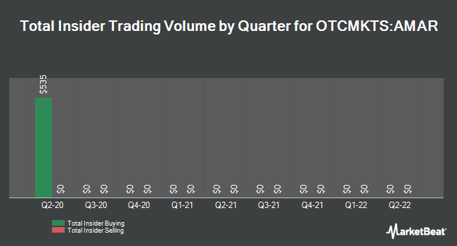 Insider Trades by Quarter for Amarillo Biosciences (OTCMKTS:AMAR)