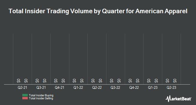 Insider Trading History for American Apparel (OTCMKTS:APPCQ)