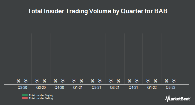 Insider Trades by Quarter for BAB (OTCMKTS:BABB)