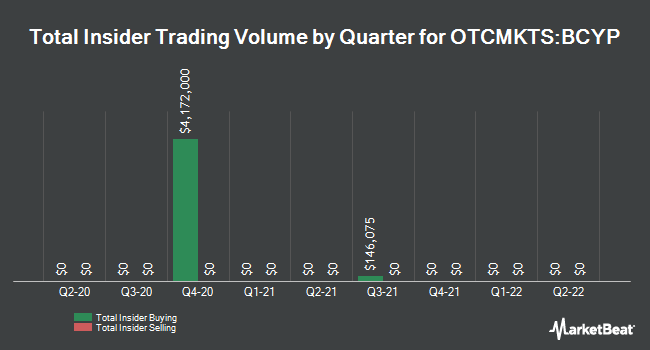 Insider Trades by Quarter for Blue Calypso (OTCMKTS:BCYP)