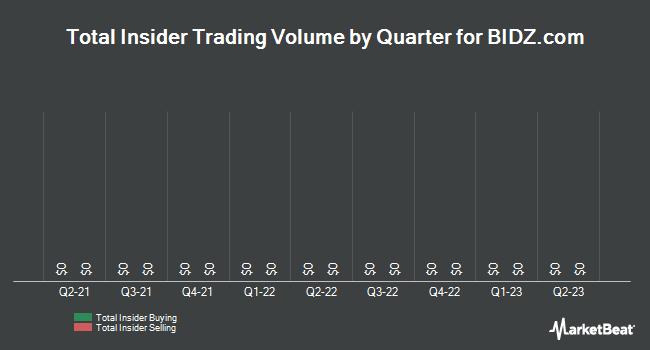 Insider Trading History for BIDZ.com (OTCMKTS:BIDZ)
