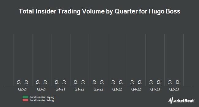 Insider Trading History for Hugo Boss (OTCMKTS:BOSSY)