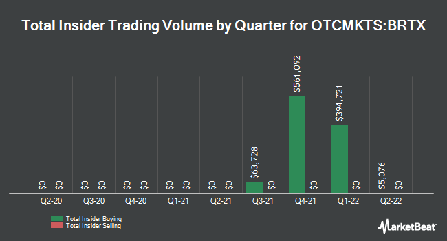 Insider Buying and Selling by Quarter for BioRestorative Therapies (OTCMKTS:BRTX)