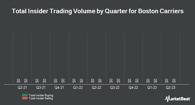 Insider Trades by Quarter for Boston Carriers (OTCMKTS:BSTN)
