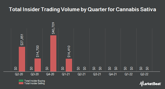 Insider Buying and Selling by Quarter for Cannabis Sativa (OTCMKTS:CBDS)