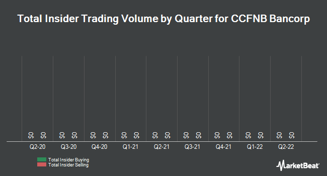 Insider Trades by Quarter for CCFNB Bancorp (OTCMKTS:CCFN)
