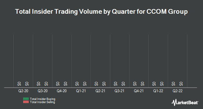 Insider Trades by Quarter for CCOM Group (OTCMKTS:CCOM)