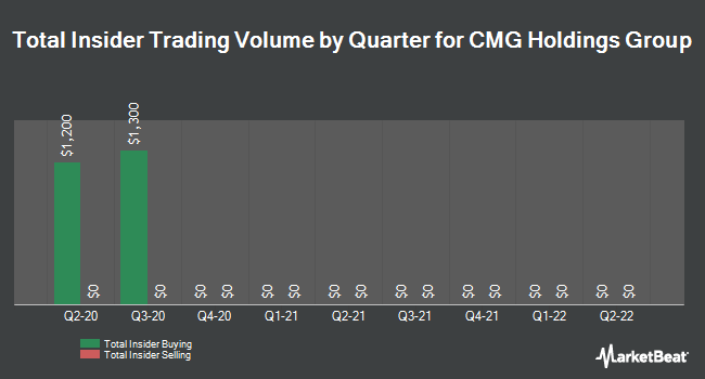 Insider Trades by Quarter for CMG Holdings Group (OTCMKTS:CMGO)
