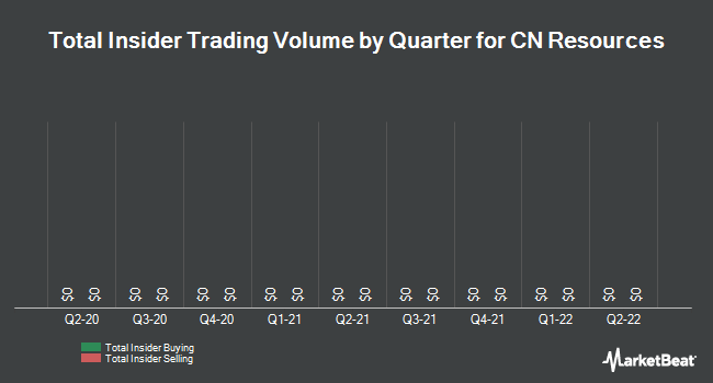 Insider Trades by Quarter for CN Resources (OTCMKTS:CNRR)