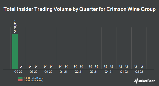 Insider Buying and Selling by Quarter for Crimson Wine Group (OTCMKTS:CWGL)