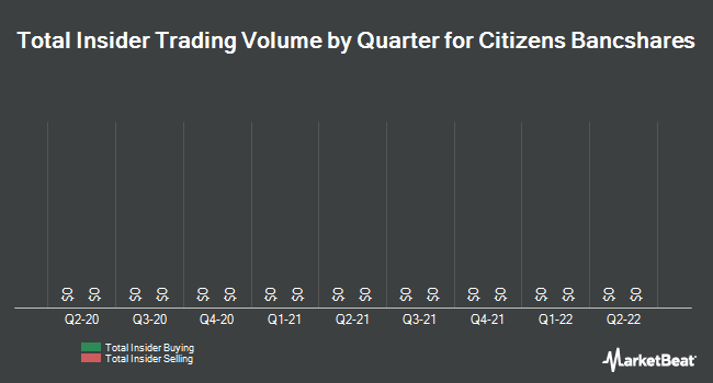 Insider Trades by Quarter for Citizens Bancshares Corp. (OTCMKTS:CZBS)