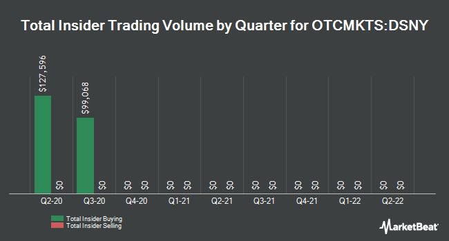Insider Trades by Quarter for Destiny Media Technologies (OTCMKTS:DSNY)
