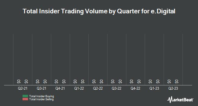 Insider Trades by Quarter for e.Digital (OTCMKTS:EDIG)