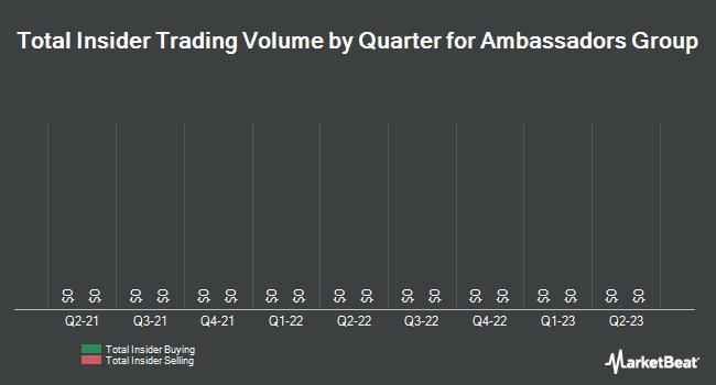 Insider Trades by Quarter for Ambassadors Group (OTCMKTS:EPAX)