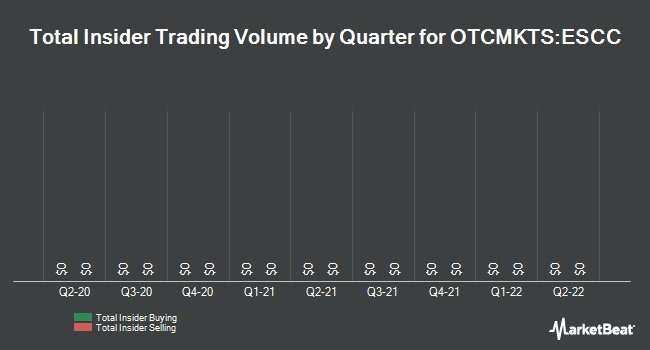 Insider Trades by Quarter for Evans & Sutherland Computer (OTCMKTS:ESCC)