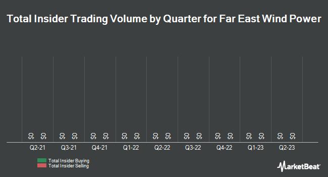 Insider Trading History for Far East Wind Power (OTCMKTS:FEWP)