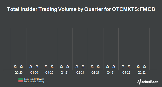 Insider Trades by Quarter for Farmers & Merchants Bancorp (OTCMKTS:FMCB)