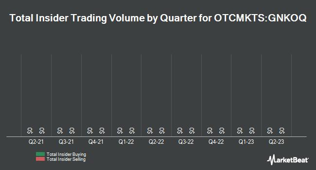 Insider Trades by Quarter for Genco Shipping & Trading (OTCMKTS:GNKOQ)