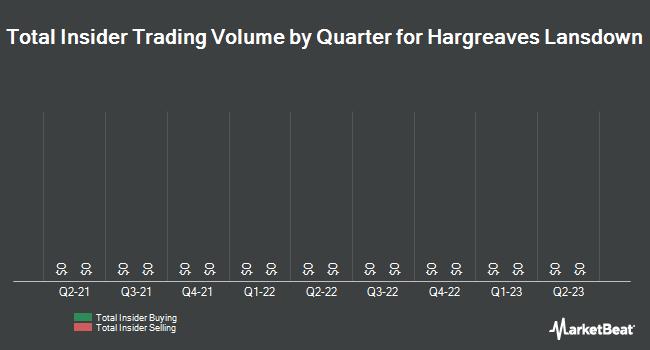 Insider Trading History for Hargreaves Lansdown (OTCMKTS:HRGLY)