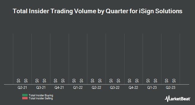 Insider Trades by Quarter for Isign Solutions (OTCMKTS:ISGN)