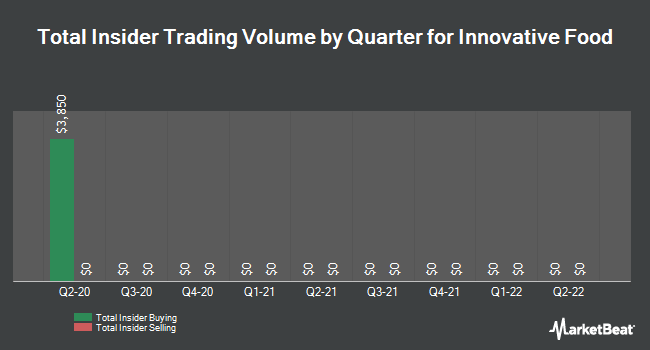 Insider Buying and Selling by Quarter for Innovative Food (OTCMKTS:IVFH)