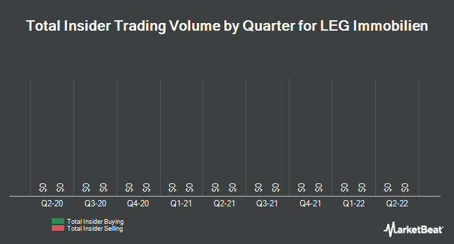 Insider Trading History for LEG Immobilien (OTCMKTS:LEGIF)
